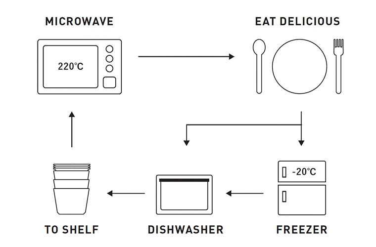 9°  amabro 冷凍・冷蔵保存 レンジ調理  食器 図 富山  SPS樹脂